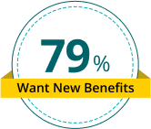 79% of employees said they'd prefer new or additional benefits to a pay increase._