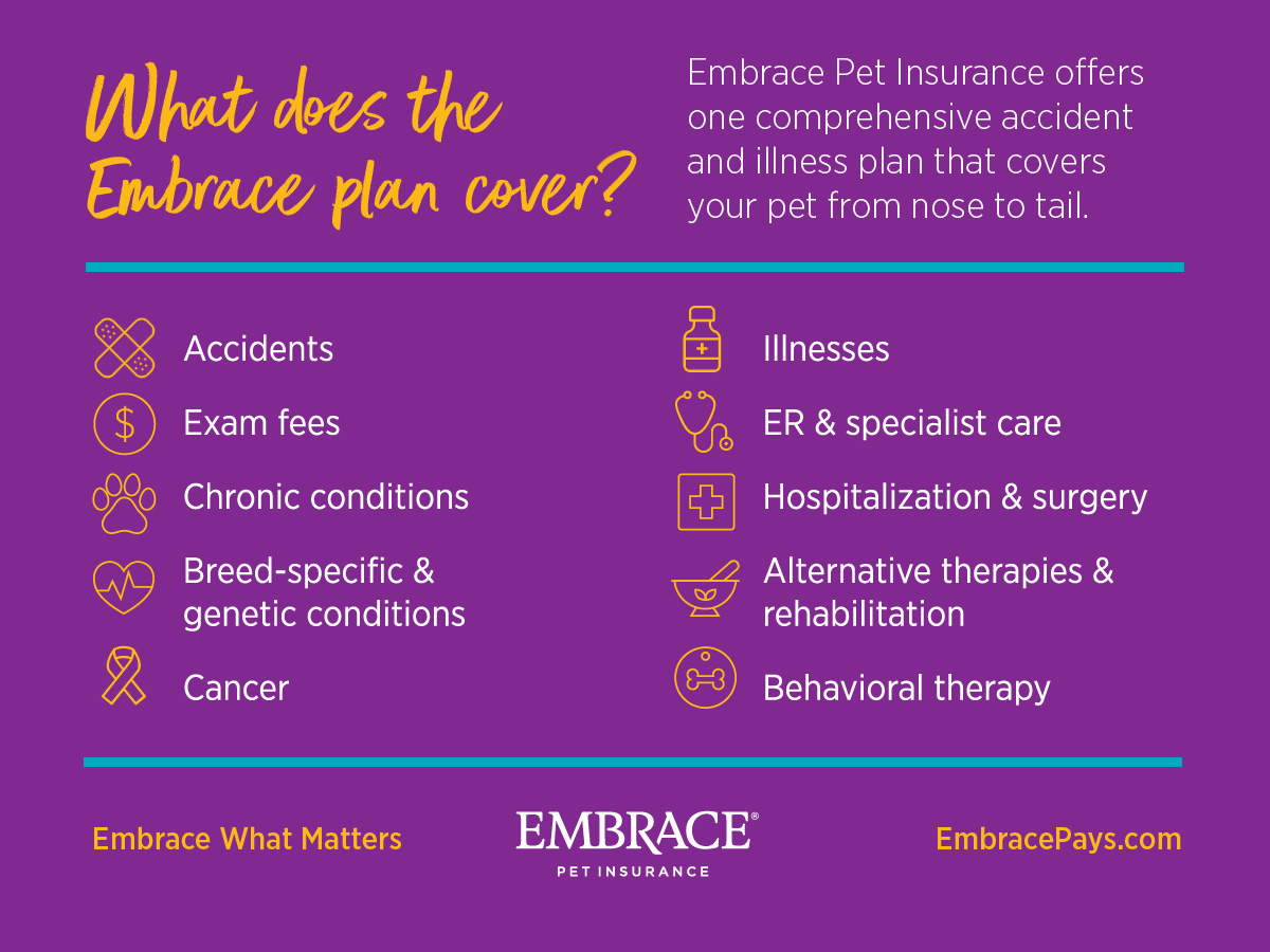 What does Embrace Pet Insurance cover?